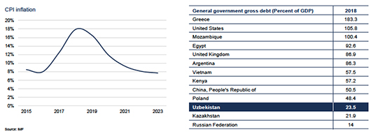 economy projections